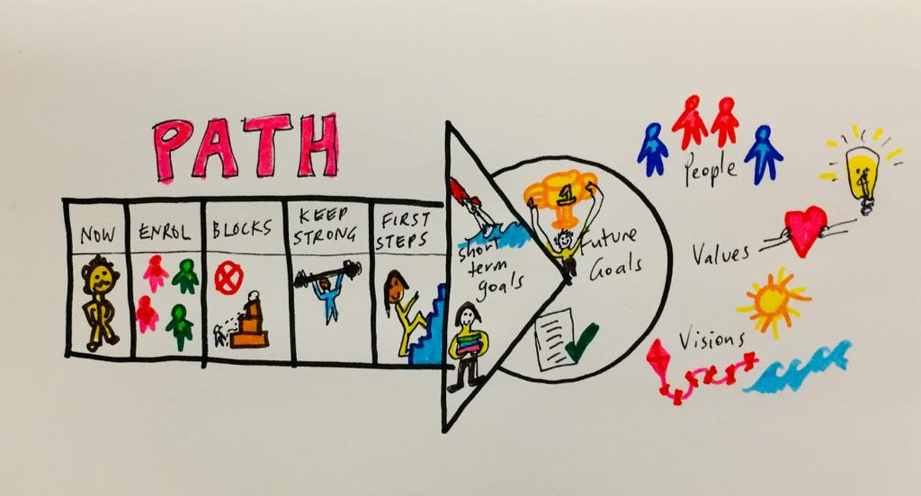 Image of a sample arrow shaped PATH chart which includes sections labelled (and illustrated) now, enrol, blocks, keep strong, first steps, short term goals and future goals. Outside the arrow are headings for people, values, and visions.